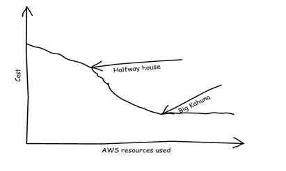 awsdr graph
